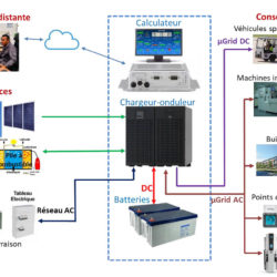 Exemple d'architecture micro GRID